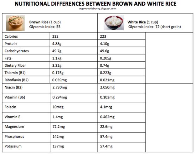 Kenapa Makan Nasi Putih Bisa Bikin Ngantuk?